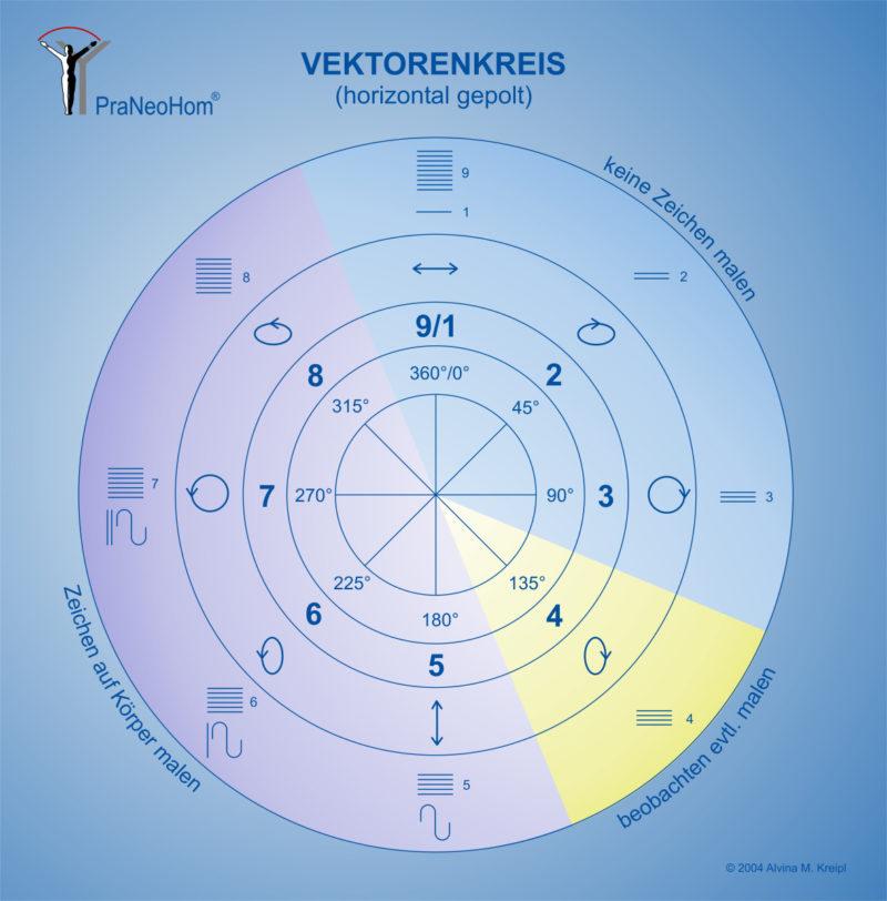 Vektorenkreis nach Körbler